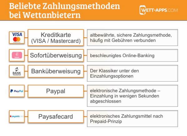 Mobile Einzahlungsmethoden wie Paypal und mehr