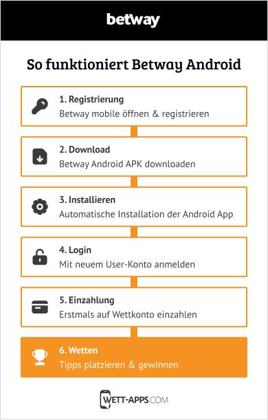 So funktioniert die Betway Android App