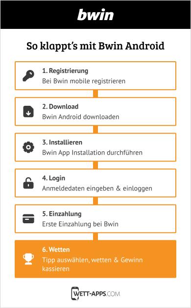 Einfach Anleitung für die Bwin Android App